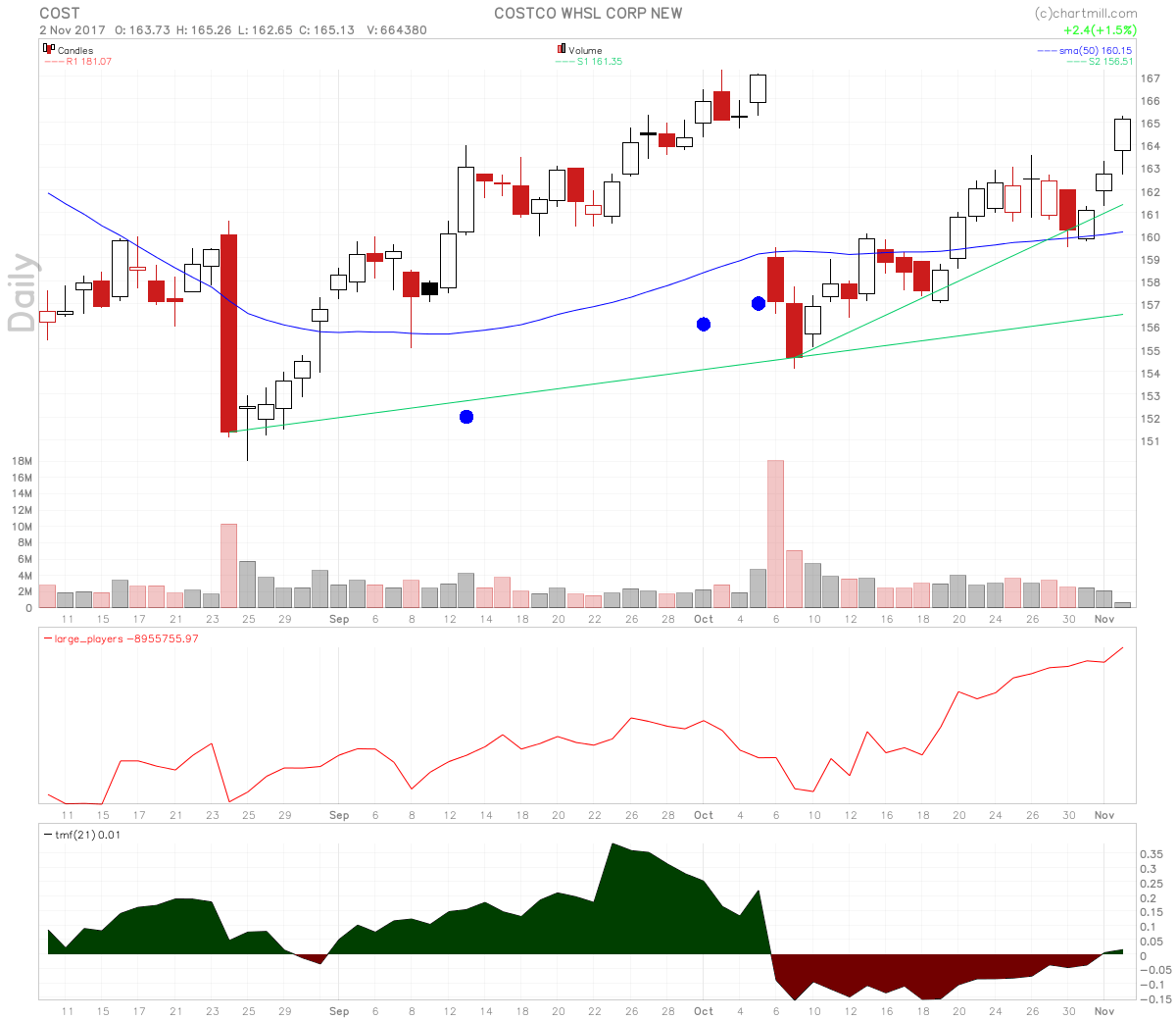 Costco stock chart making strong bullish move higher.