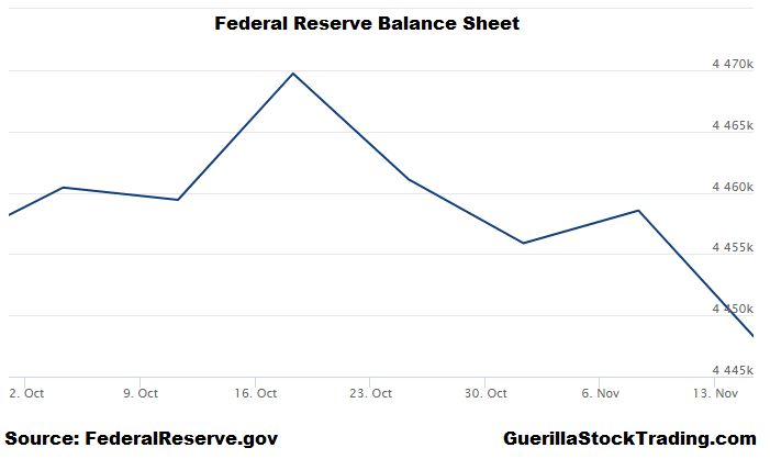 How Much Has the Federal Reserve Reduced Its Balance Sheet