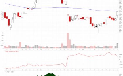 IBERIABANK stock