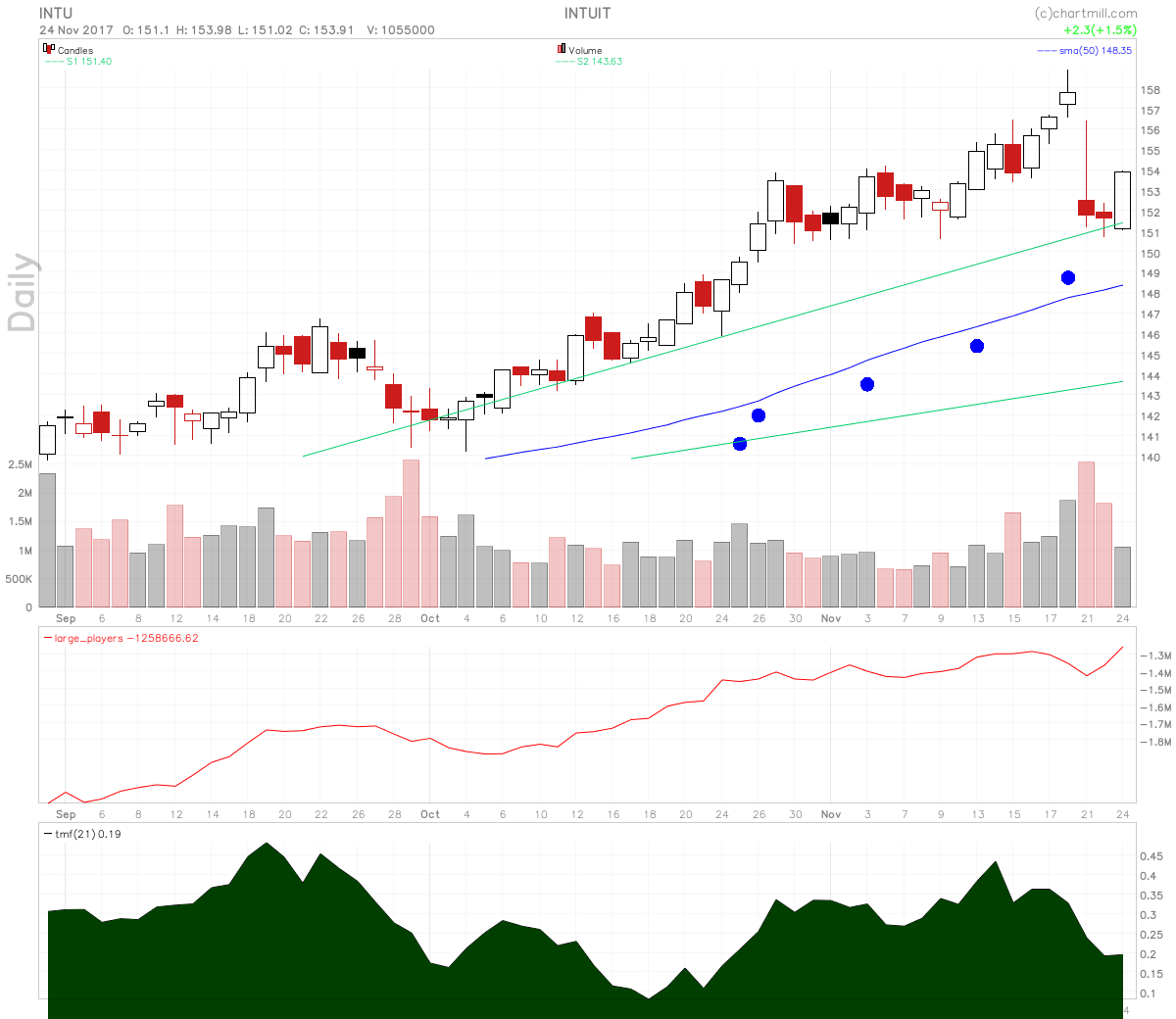Intuit stock chart shows rising large players volume on a candle over candle reversal.