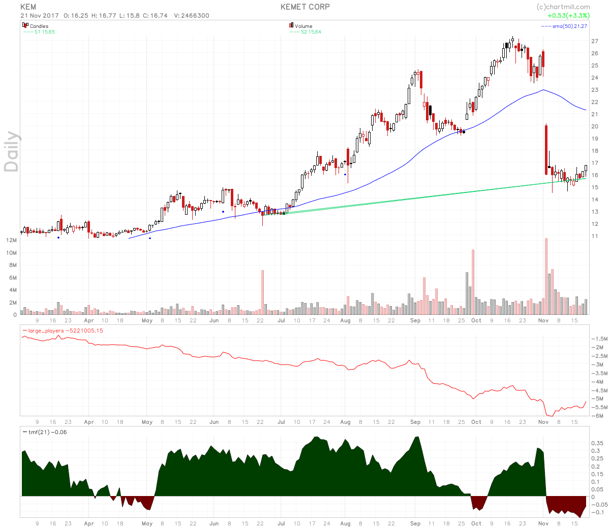 KEMET stock chart shows candle over candle reversal after sell-off.