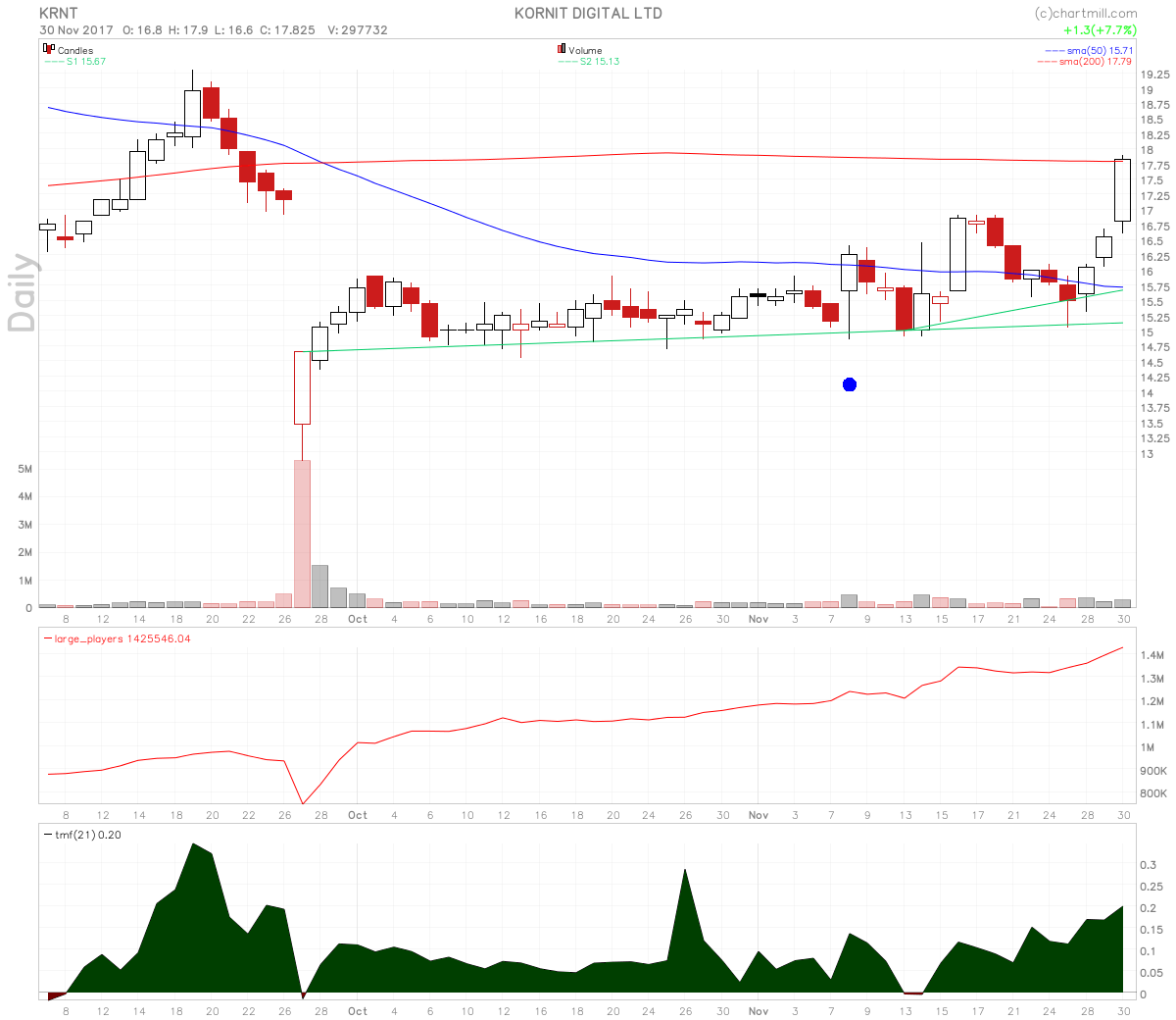 Kornit Digital Stock Surging Large Players Volume On 200 Day MA Test