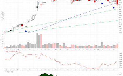 Meritor stock chart shows rising large players volume.