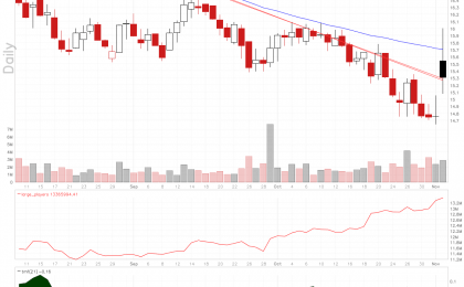 Nuance Communications stock chart shows positive divergence on large players volume.