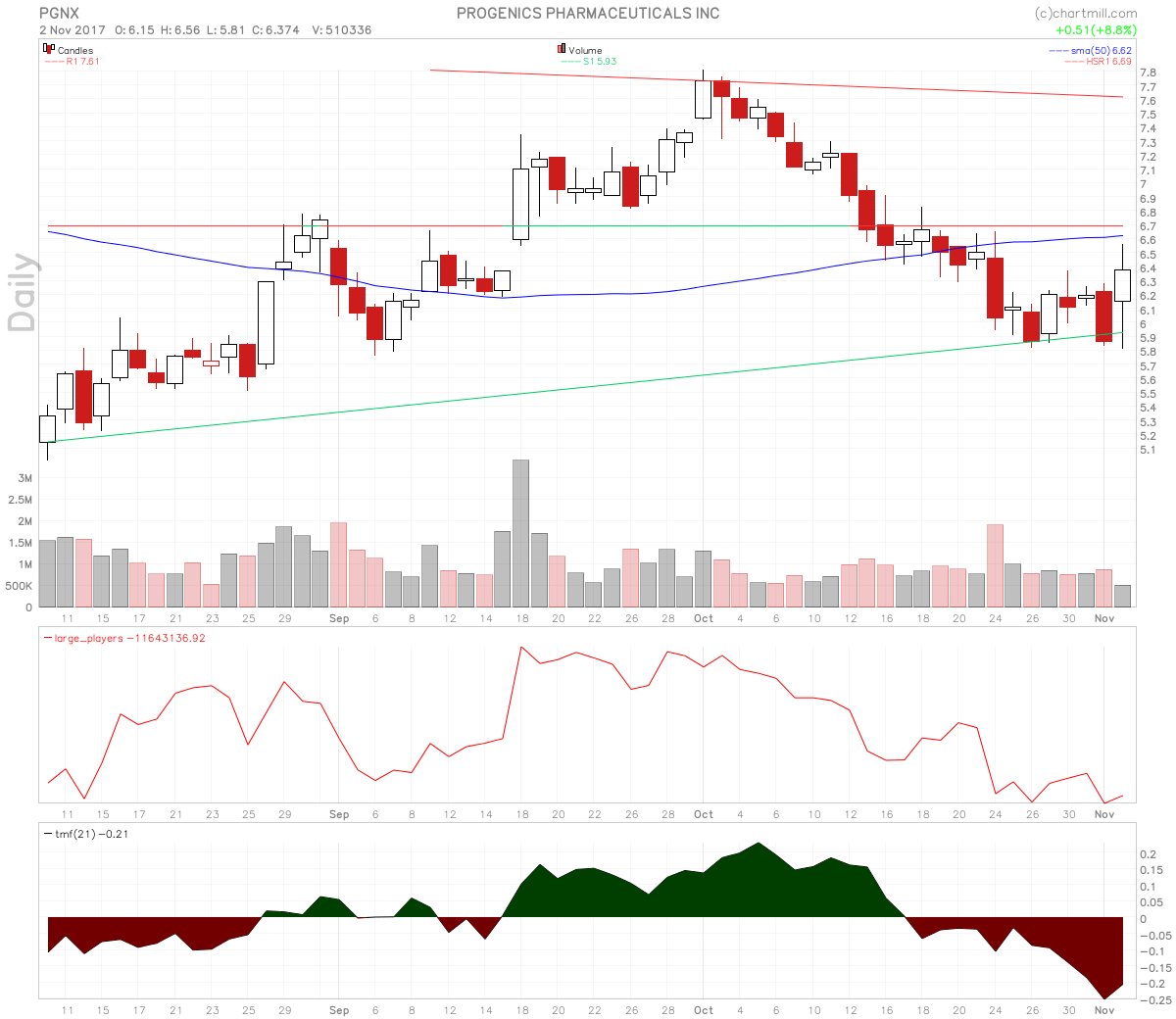 Progenics Pharmaceuticals stock chart shows pullback and consolidation.