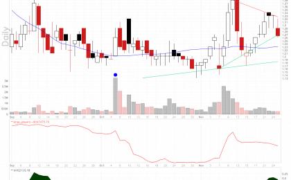 pSivida stock chart