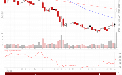SunPower Corporation stock chart shows Twiggs Money Flow going positive.