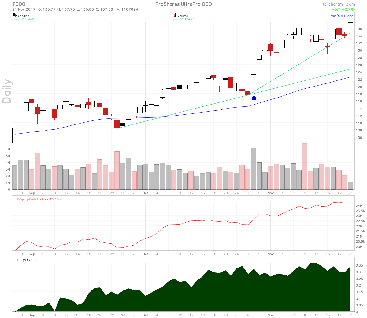 The ProShares UltraPro QQQ chart shows surging large players volume.