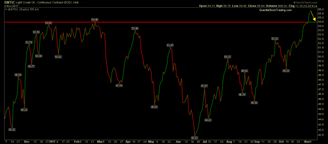 Waiting for a retracement on the chart of oil.