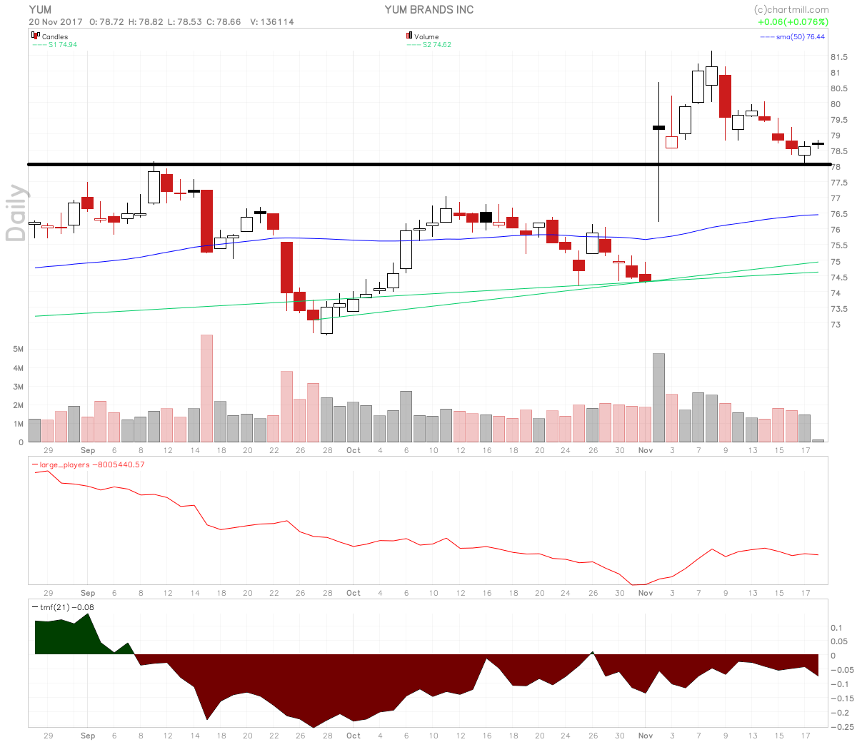 YUM Brands Stock Retracement To Previous Resistance Setup