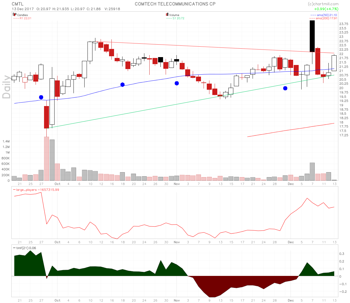 Comtech Telecommunications Stock Does Candle Over Candle Off Trend Line