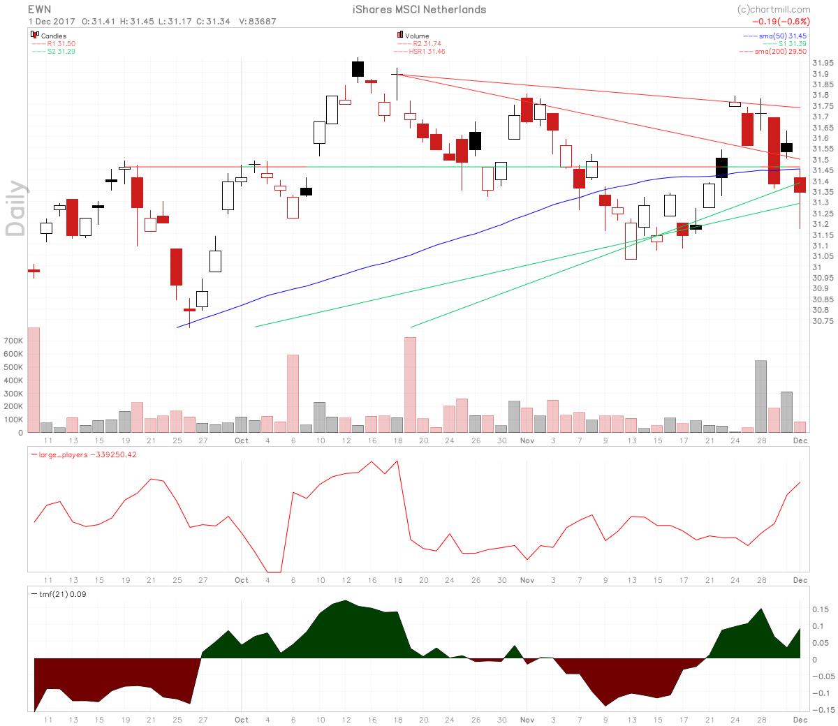 iShares MSCI Netherlands ETF chart
