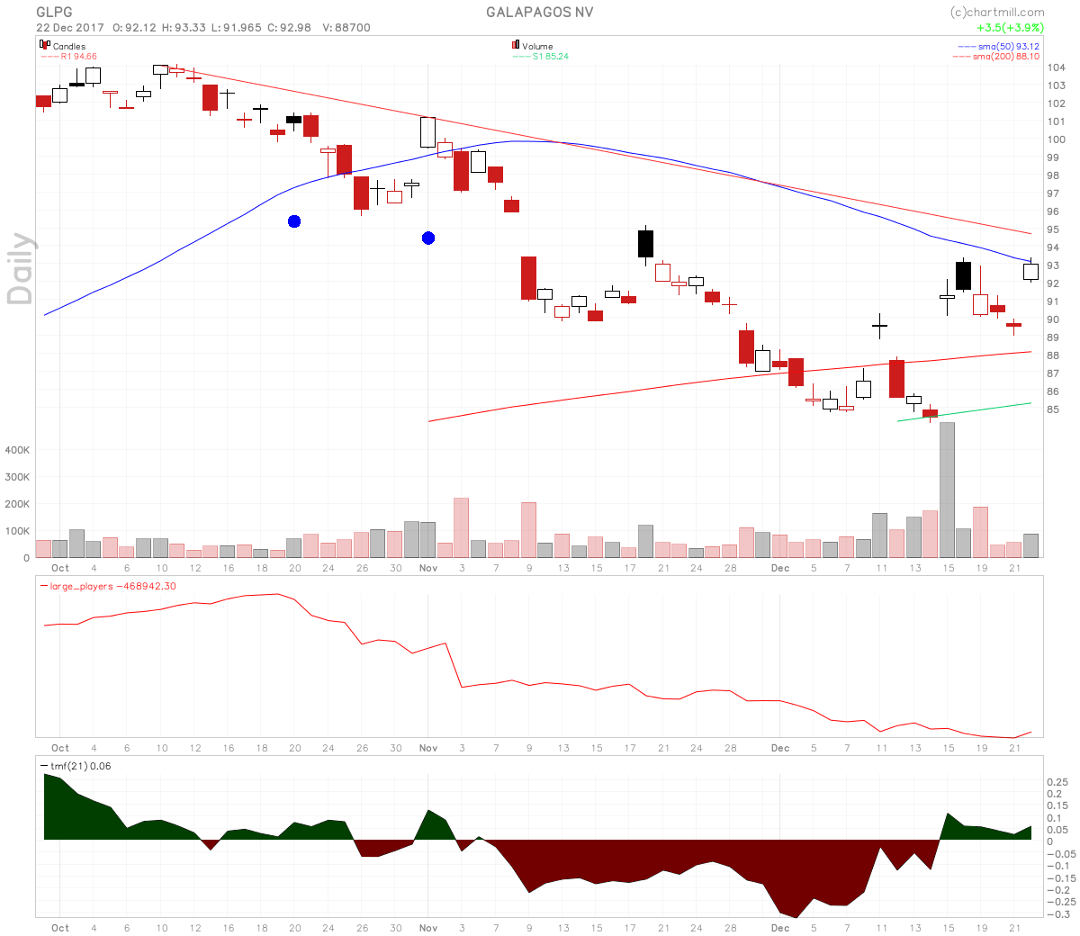 Hearing Rumors Gilead Is Looking To Acquire Galapagos Stock