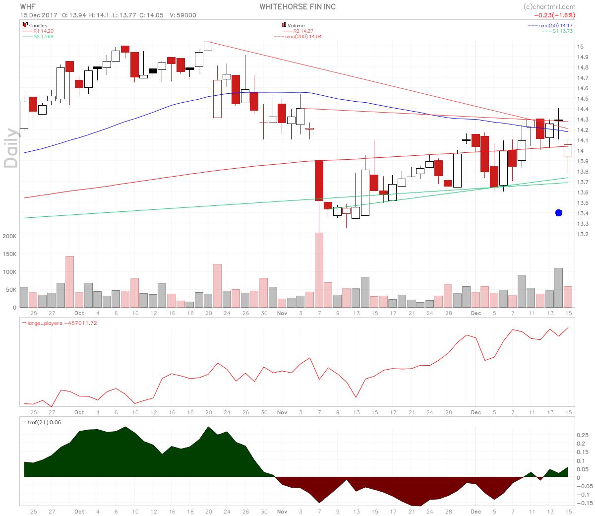 WhiteHorse Finance Stock Rising Large Players Volume