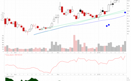 TD Ameritrade stock