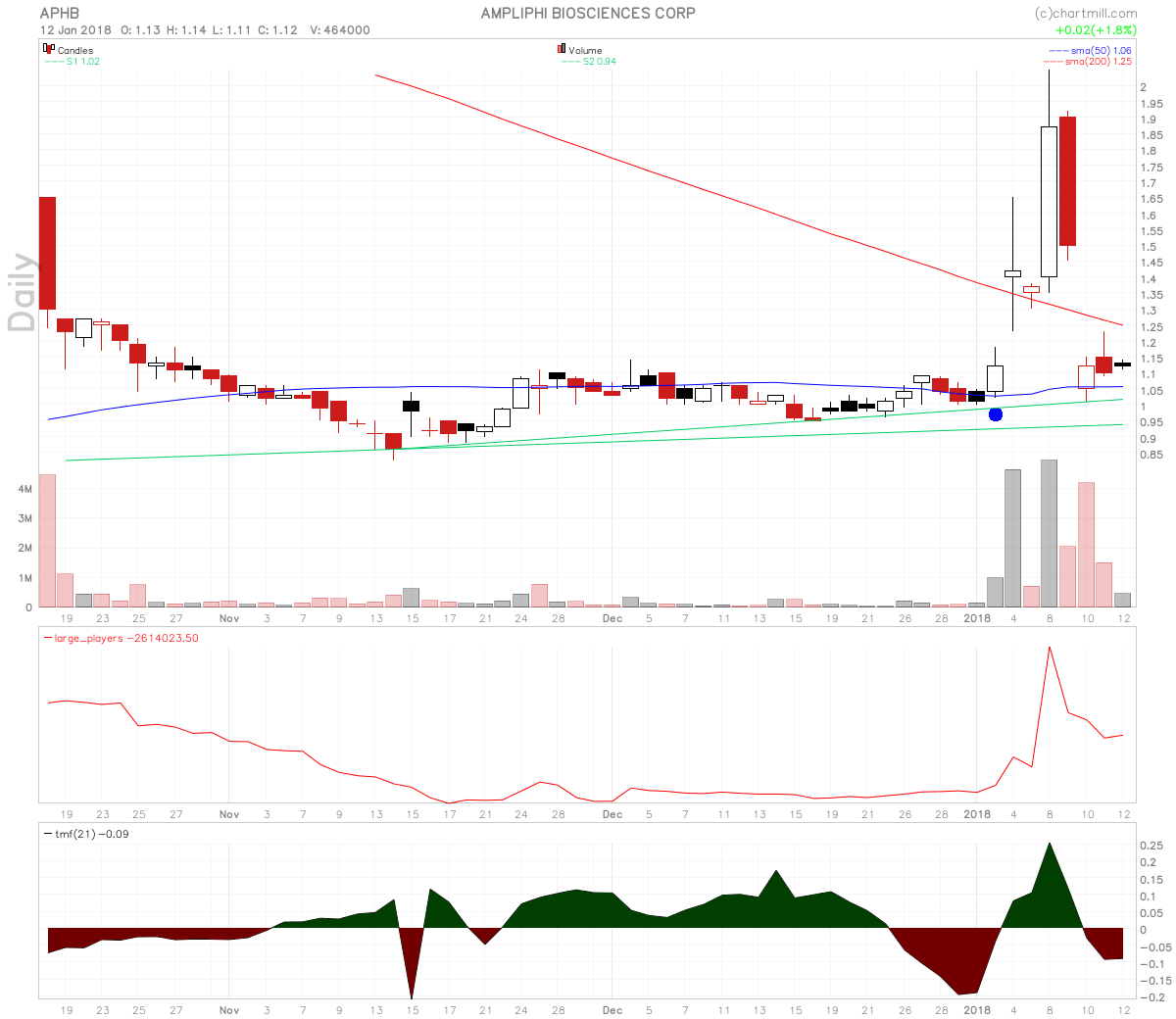 Ampliphi Biosciences Stock 770% Upside From Current Price