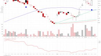 Motif Bio stock chart