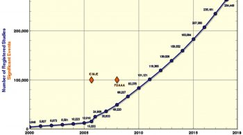The number of clinical trials is exploding higher.