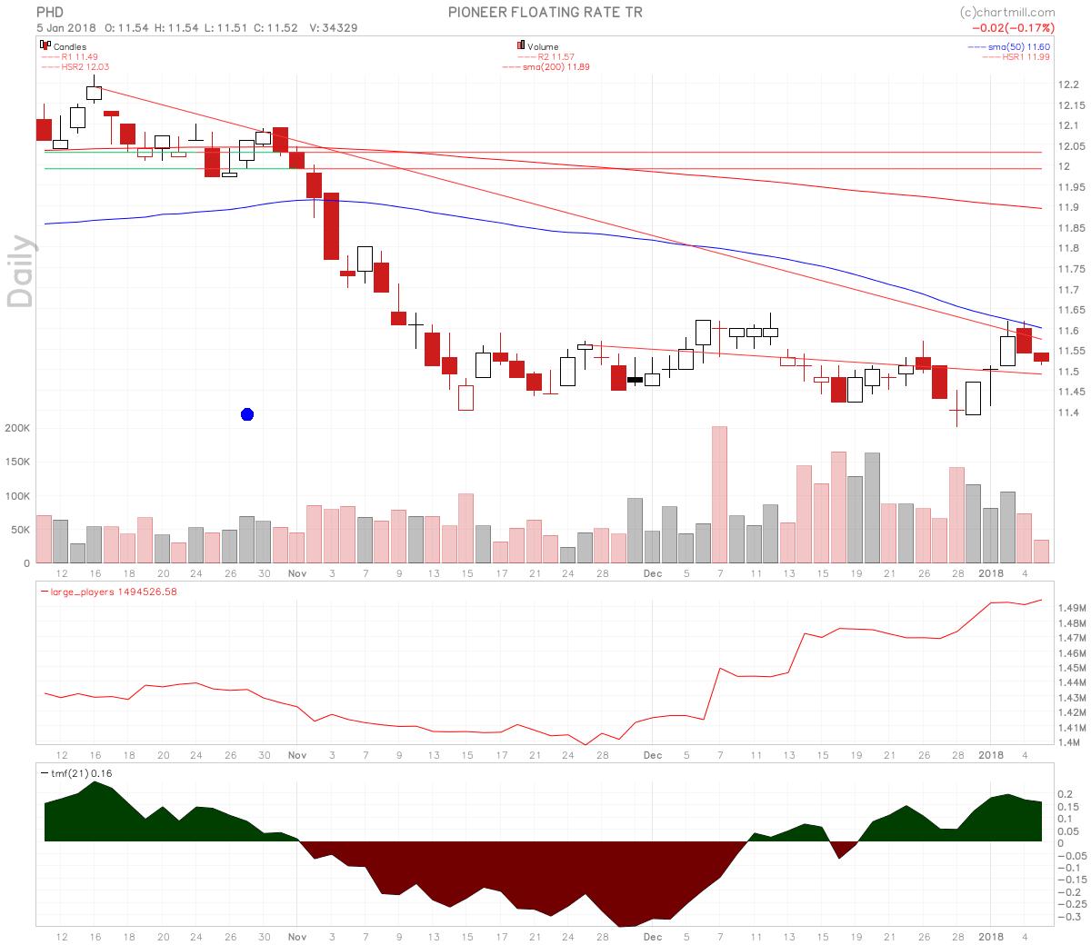 Pioneer Floating Rate Trust stock