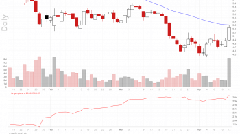 GoPro chart surges 5 percent on buyout rumors