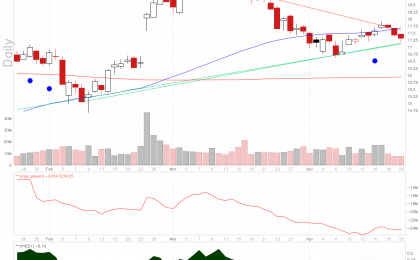 Stock chart of HPE. Symmetrical Triangle pattern on rising large players volume.