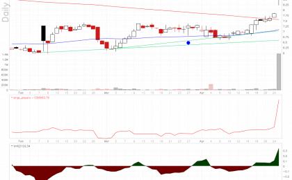 TZOO chart spikes up on earnings.