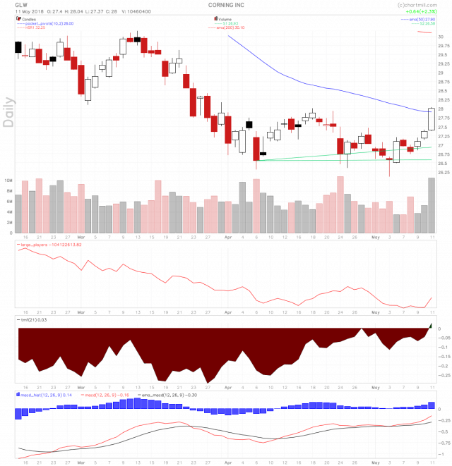 Corning stock coming off of a triple bottom.