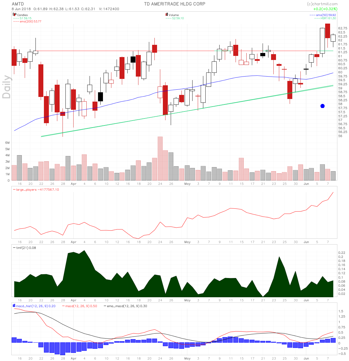 AMTD chart with surging large players volume