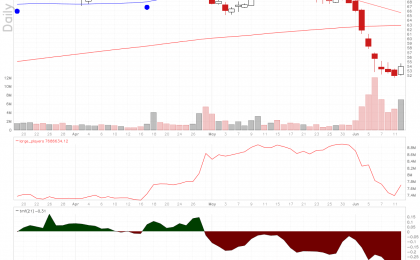 FSLR chart in deep oversold territory