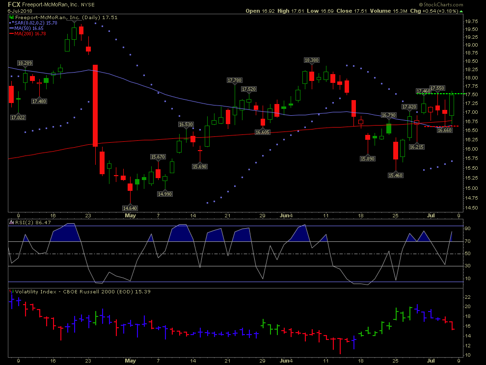 FCX chart with dark pool level