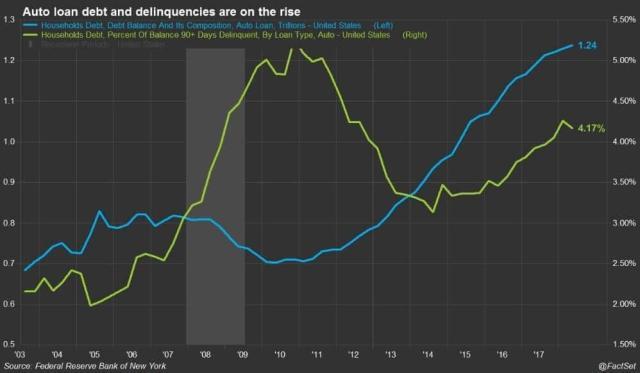 Auto loan delinquency rates