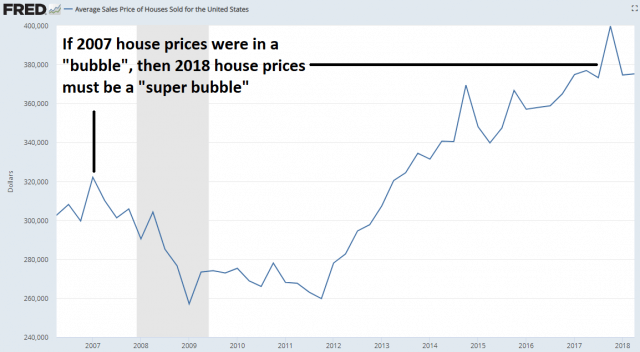 FRED average selling price of houses chart. If 2007 house prices were in a bubble, then 2018 house prices must be a super bubble.