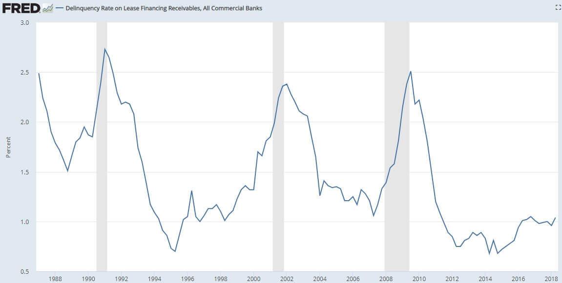 Market Trend Alert: Peak US Auto Sales