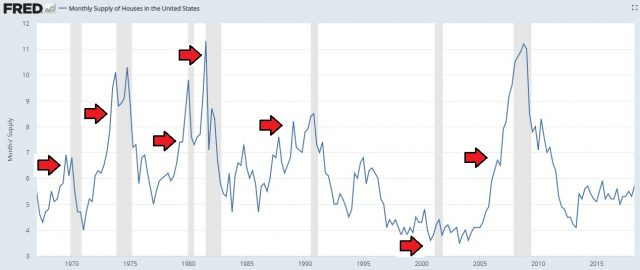 Monthly supply of homes chart spikes up right before a recession.