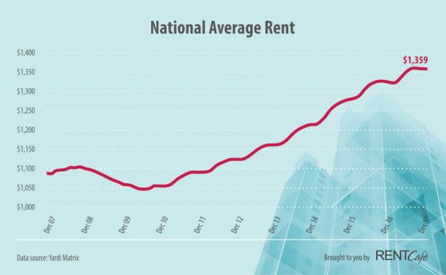 rental rates rising