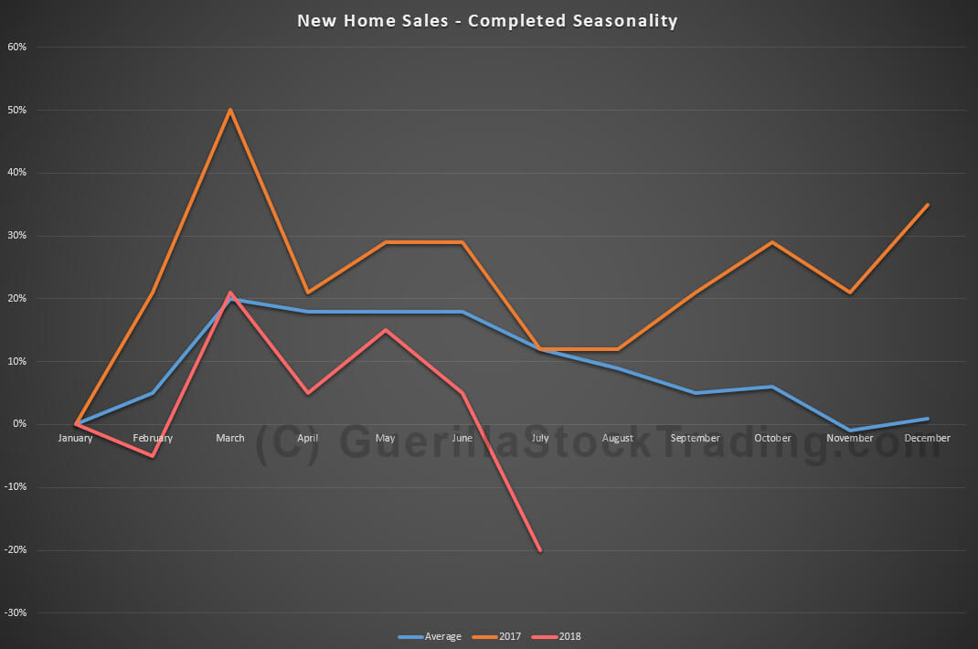 New home sales completed seasonally falls in July 2018.
