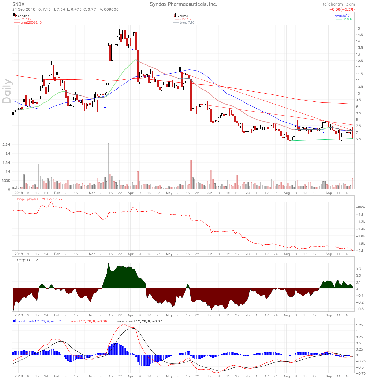 SNDX chart with falling large players volume