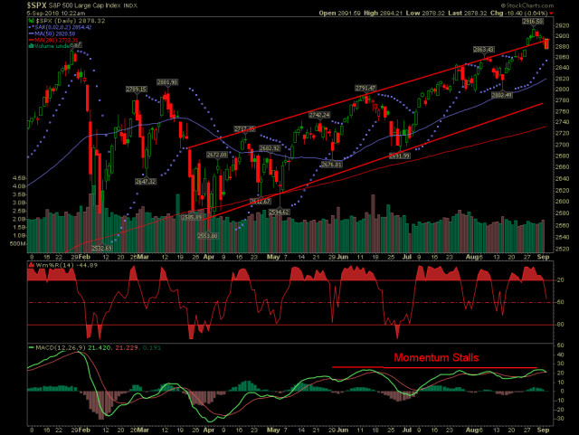 S and P 500 with headfake breakout