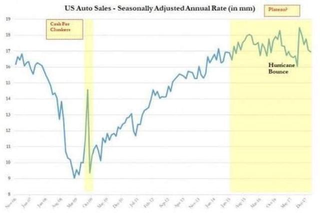 Us Auto Sales >> Market Trend Alert Peak Us Auto Sales