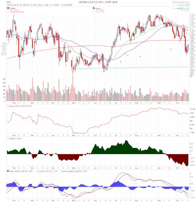 CCI stock chart