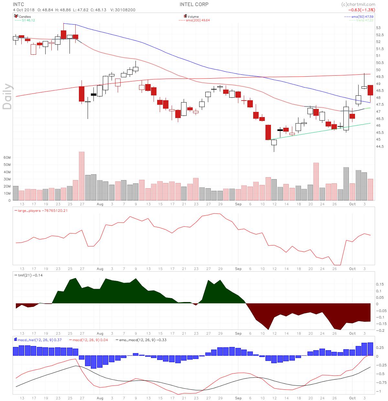 INTC stock