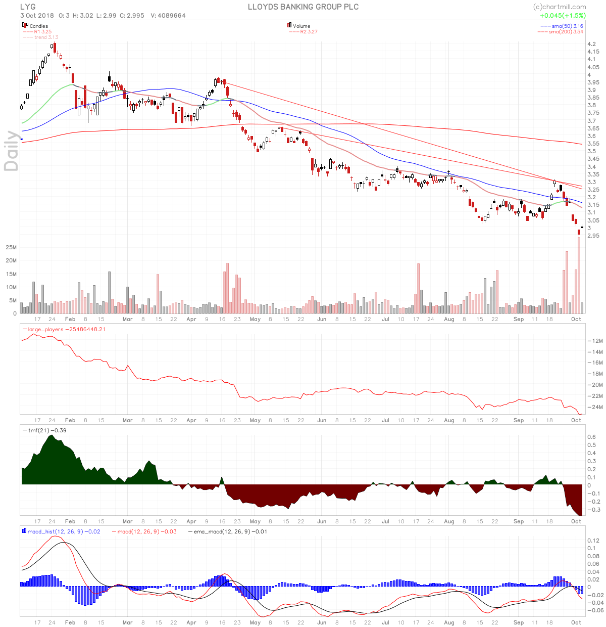 LYG stock in downtrend