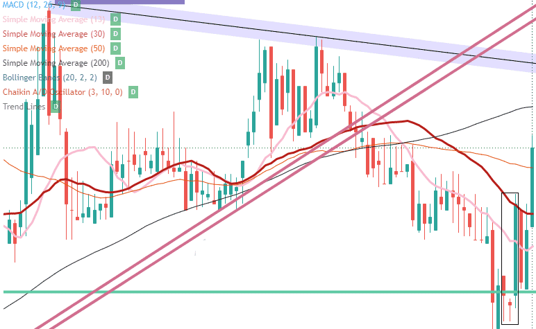 Mystery stock chart with Morning Star candlestick pattern