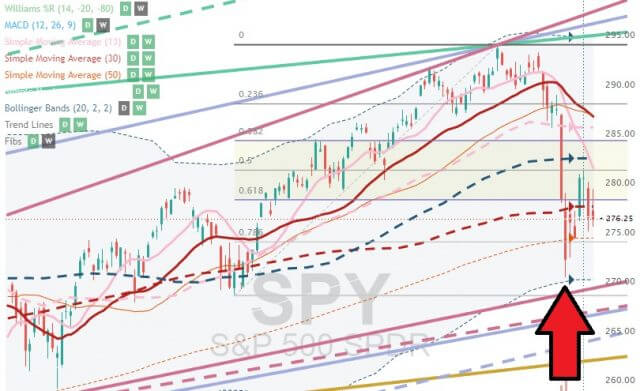 SPY chart with Bollinger Bands overlay