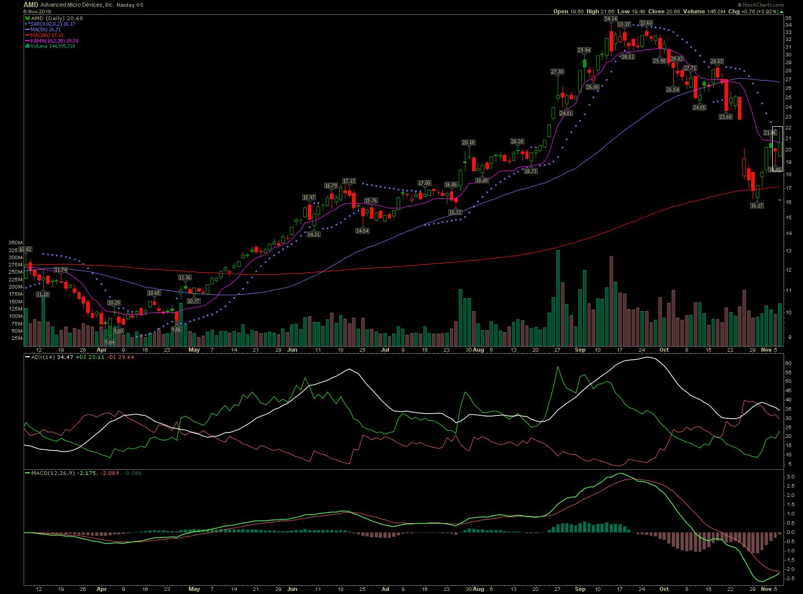 AMD stock chart with Bullish Engulfing candlestick