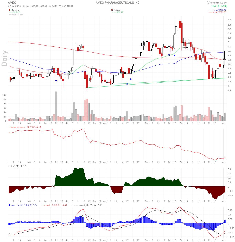 AVEO stock chart