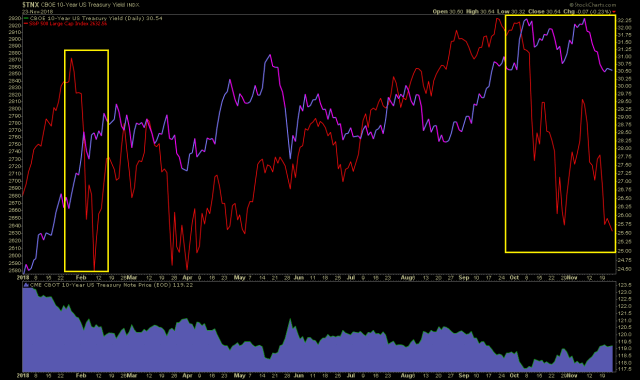 Bond yields versus the performance of the stock market in 2018. When bond yields surge higher, the stock market plunges lower.