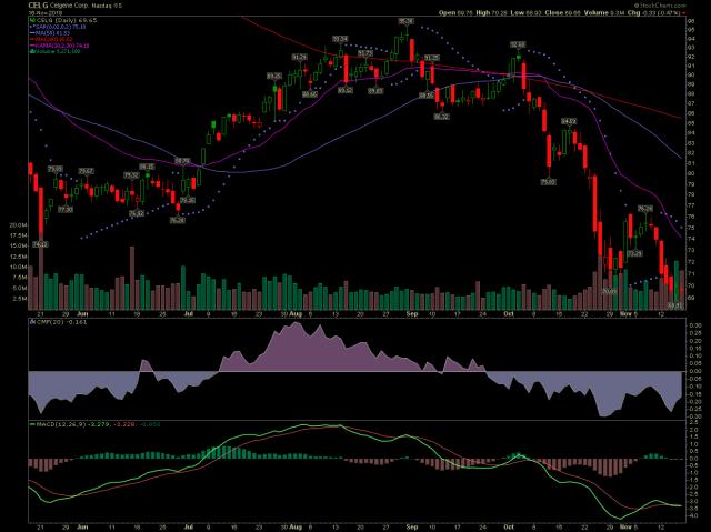 CELG stock chart