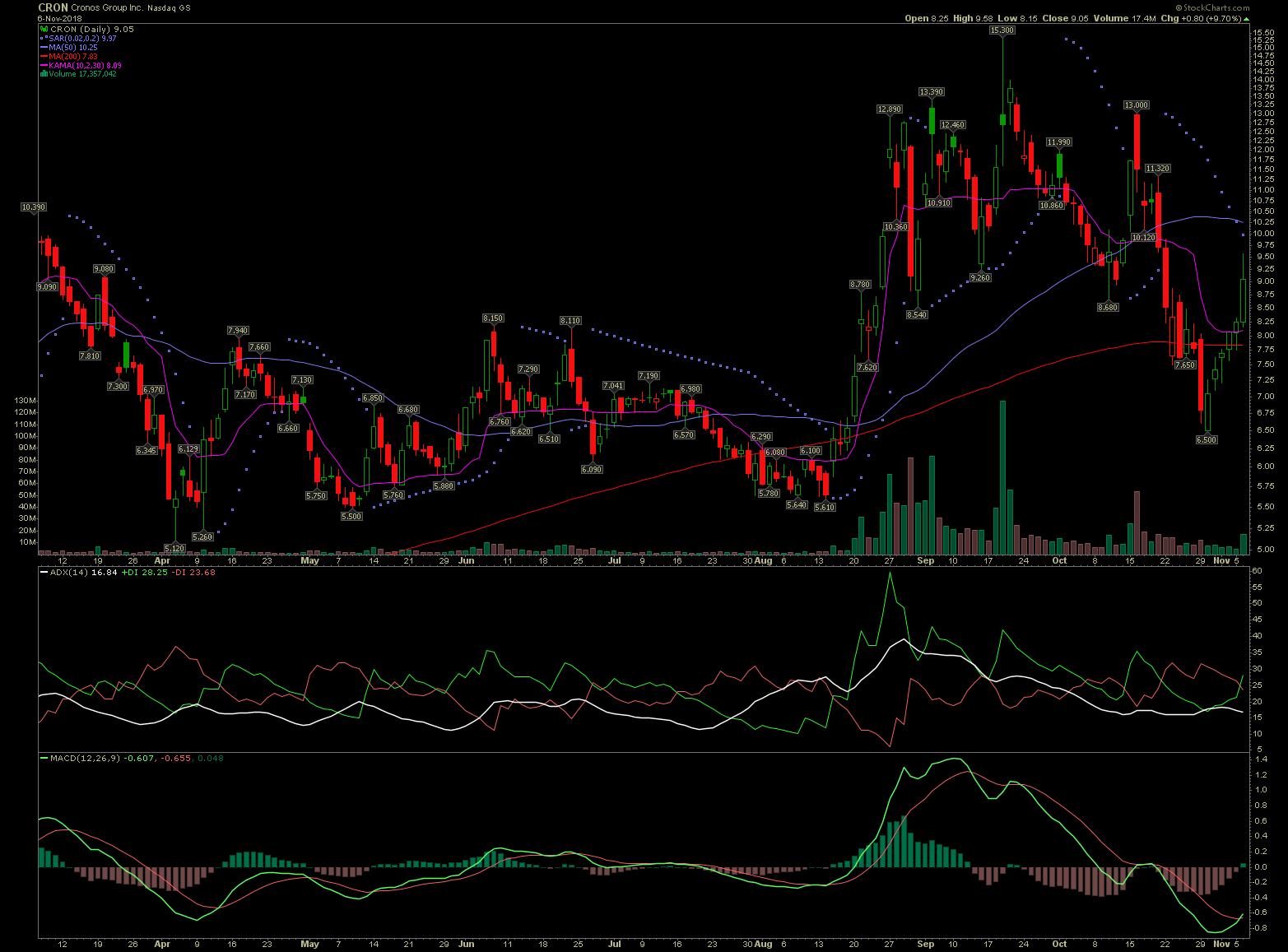 CRON stock chart