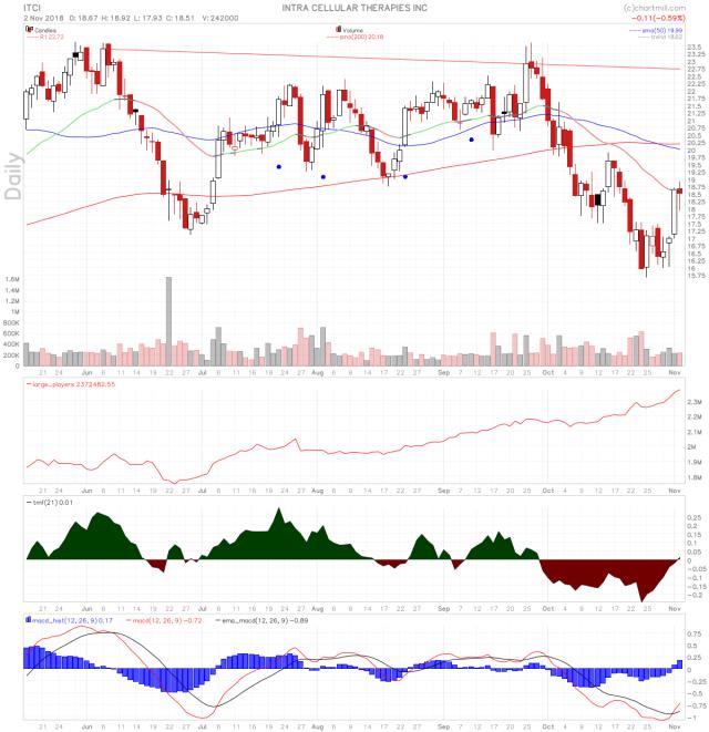 ITCI stock chart